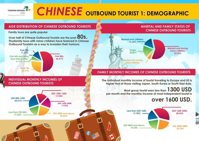 chinese_demographic