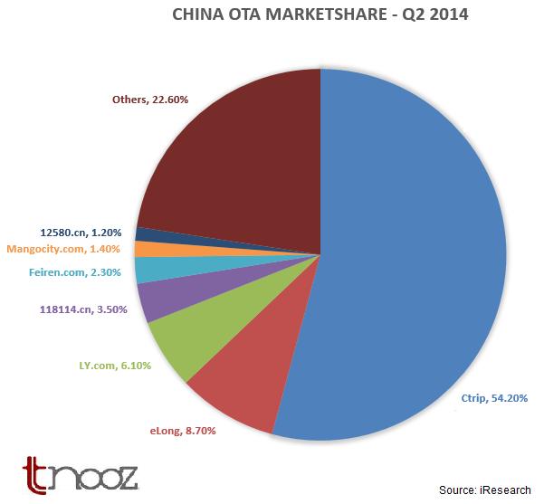 china-OTA-marketshare-q2-2014-iresearch-tnooz